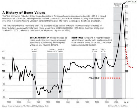 美国房市走势图